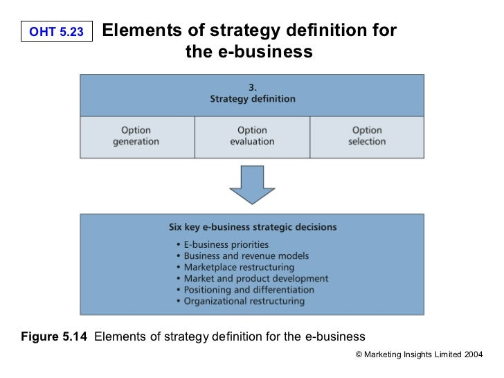 business strategic management and e correct Data analytics for strategic management: getting the right data:  maria  martinez witte, jane b teel, leslie a cordie, james e witte student leadership .