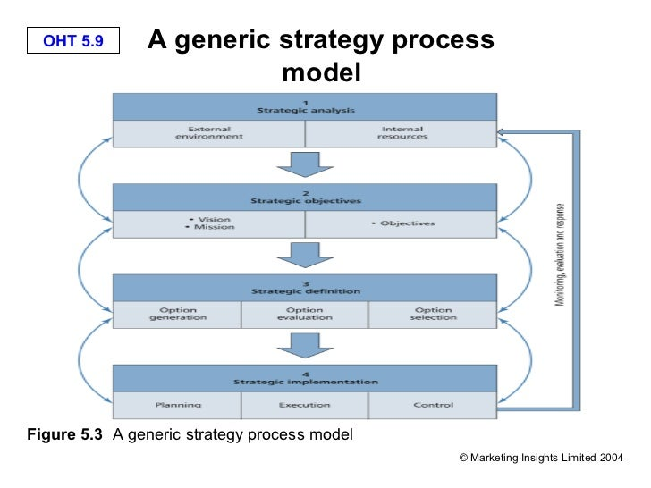 evaluation of strategic marketing models in Developing an effective evaluation plan setting the course for effective program evaluation acknowledgments this workbook was developed by the centers for disease control and prevention's  model and a description of the stage of development of the program in addition to a.
