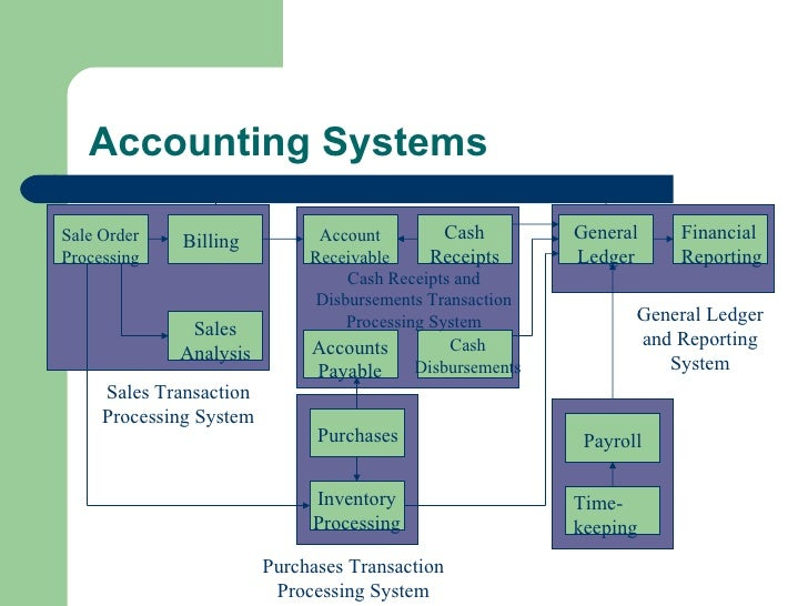 order and sales system