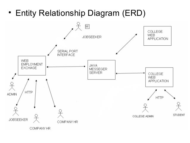 e campus    application    • entity relationship diagram
