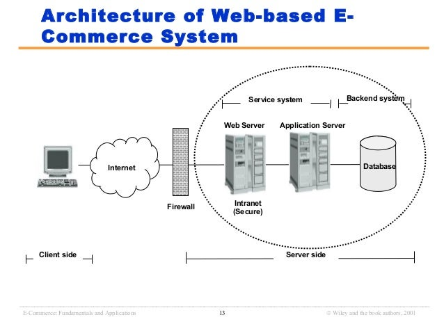 E commerce for E commerce system architecture diagram