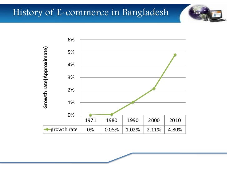 e commerce in bangladesh Like any other business, every venture needs a decent amount of investment at its early stage of life cycle here people have a common misconception regarding e-commerce business as most people are convinced e-commerce business cuts the crap of traditional business that requires initial store setup, recruitment of.
