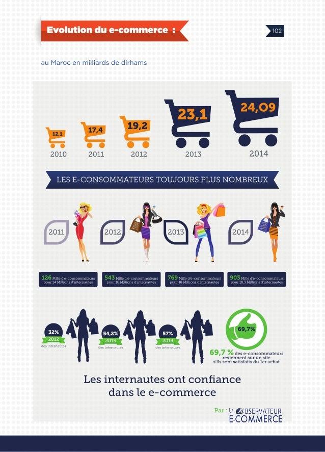 E commerce en chiffre au Maroc 2014 by la FNEM, La Fédération Nationale du E-commerce du Maroc - Le e-commerce en chiffre ...