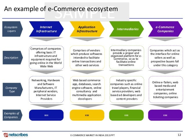 Research Papers on E-Commerce