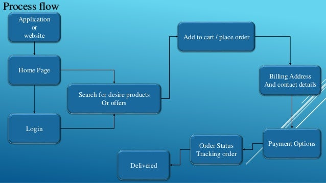 e commerce advantages disadvantages e r diag process flow       e r diagram     advantages