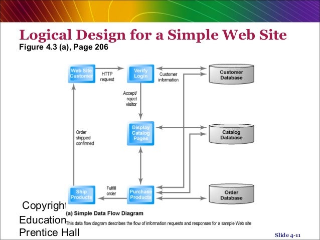 e commerce chapter 2 Chapter 2 -- laying out the foundations -- of beginning php 5 and mysql e-commerce provides an analysis of application architecture and technical administration of the project.