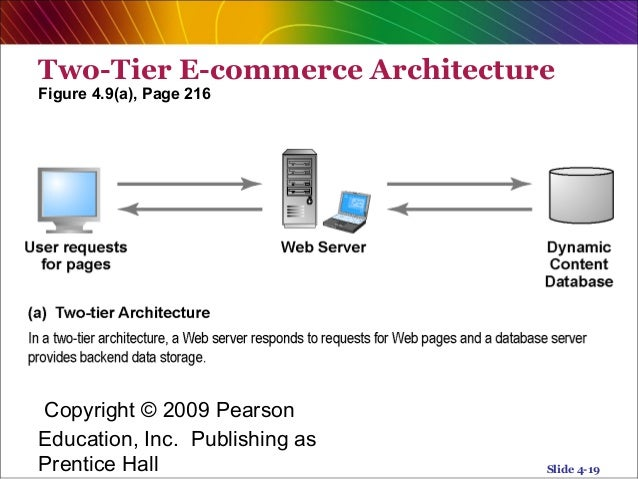 E commerce system analysis chapter 4 for E commerce system architecture diagram