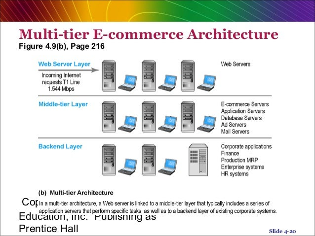 e commerce system analysis chapter 4