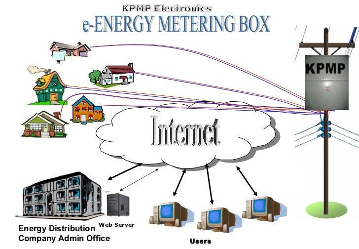 e-ENERGY METERING BOX Internet Users Energy Distribution Company Admin Office Web Server
