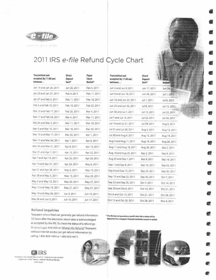 E-File Refund Chart