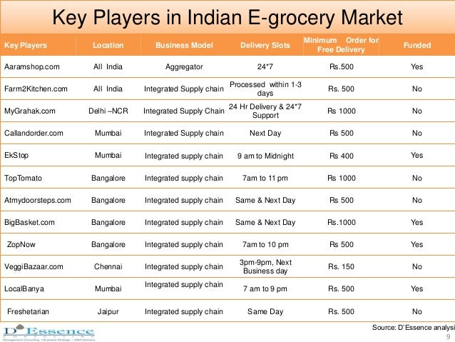 Grocery Supply Chain Integrated Supply Chain