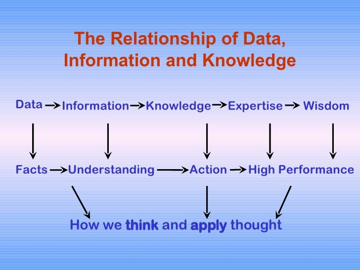 The Relationship of Data, Information and Knowledge Data Information Knowledge Expertise Wisdom Facts Understanding Action...