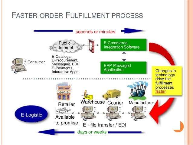 "order fulfillment the hidden key to Bit as much about designing and executing these ""blocking and tackling""  functions as it is about the latest technology order fulfillment: the hidden key to  e-."