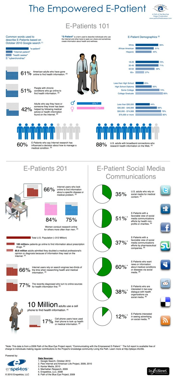 Empowered E-Patient Infographic