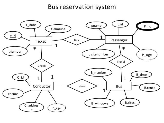 e r diagramst number    bus reservation system