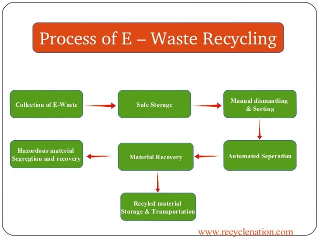 E waste recycling for Recycling of waste material