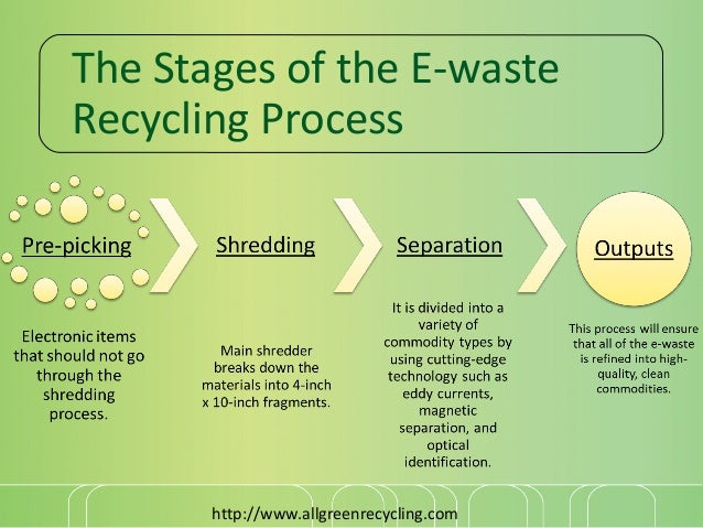 Term paper on waste recycling processes