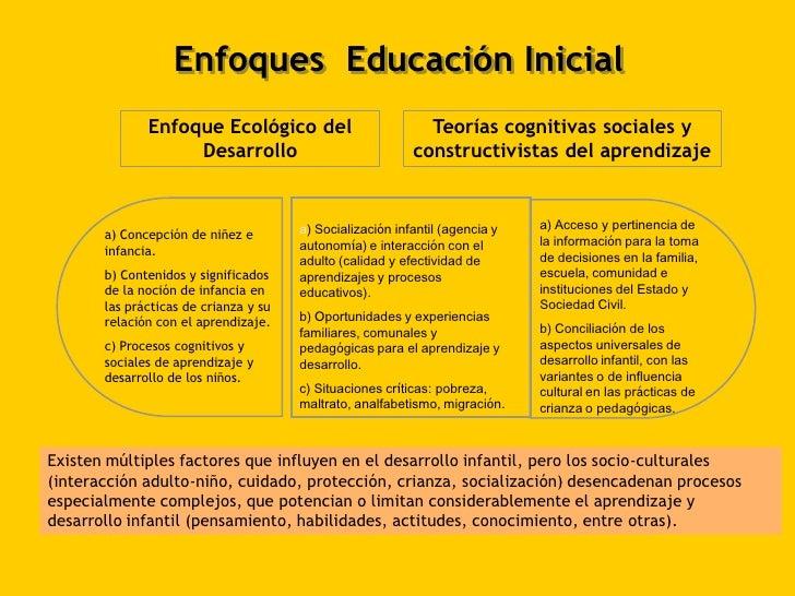 E17 01 dise o y programaci n curricular en ed inicial cap1 for Diseno curricular educacion inicial