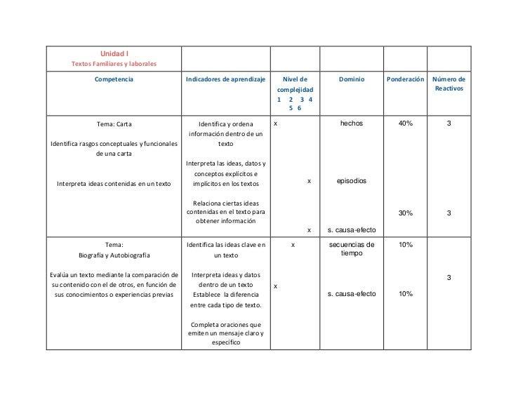 Unidad I       Textos Familiares y laborales               Competencia                     Indicadores de aprendizaje     ...