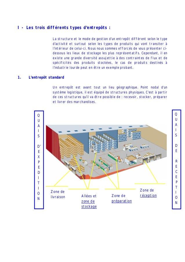 I - Les trois différents types d'entrepôts : La structure et le mode de gestion d'un entrepôt diffèrent selon le type d'ac...