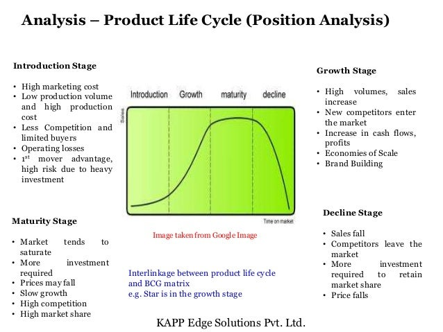 industry life cycle analysis supermarket Life cycle analysis in the printing industry: a review 3 abstract abstract life cycle assessment (lca) is the leading tool for estimating environmental effects of.