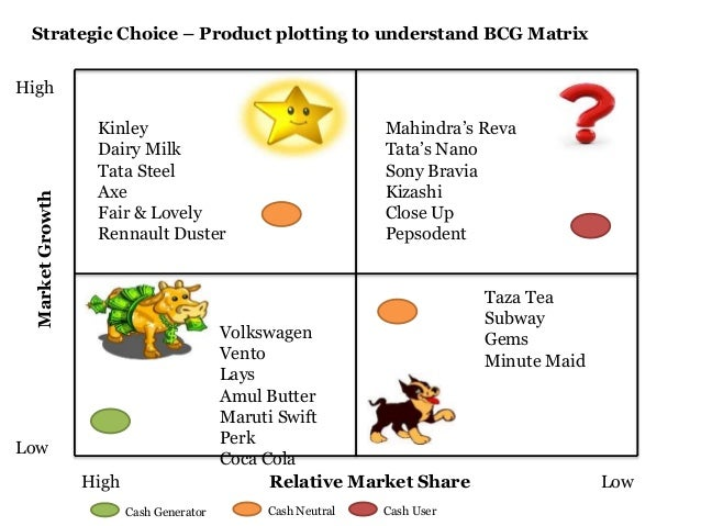 bcg matrix of tata steel Boston consulting group's matrix (bcg matrix)  tata steel, tata sky, tcs and so on these companies have business units offering various services and products to.
