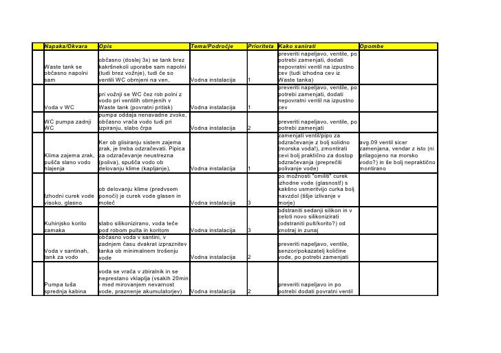 Napaka/Okvara       Opis                              Tema/Področje       Prioriteta Kako sanirati                    Opom...
