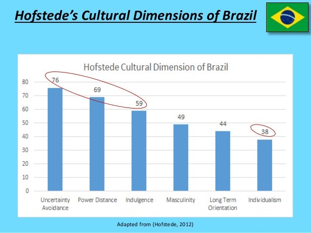 an analysis of hofstedes cultural dimensions Objectives at the end of this chapter, you will be able to: • explain the differences between hall's cultural framework and hofstede's cultural framework • describe five value dimensions of hofstede • explain the relative position of these ( national) values when projected on the inverted pyramid model • analyze a.