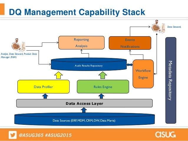 593 Managing Enterprise Data Quality Using Sap Information