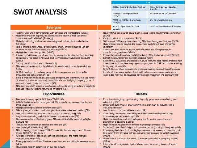 nike swot and environmental scan