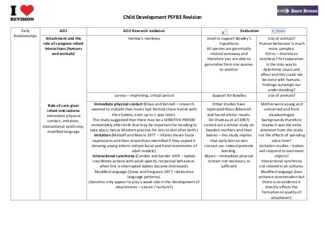 Child Development PSYB3 Revision Early Relationships AO1 AO2 Research evidence Evaluation Attachment and the role of careg...