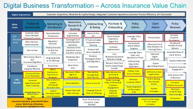 Insurance Value Chain