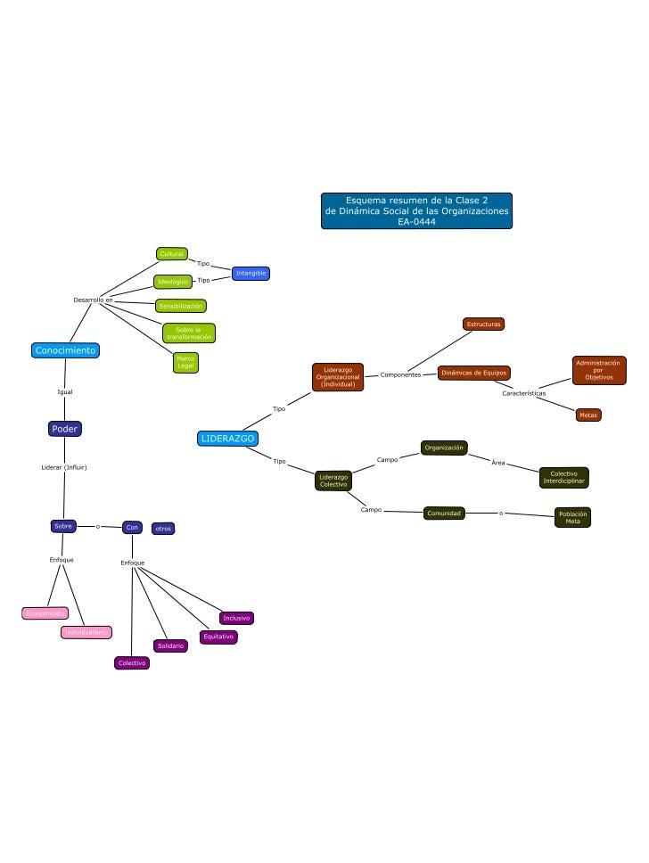 Ea 0444 esquema resumen clase 2 - dinámica social de las organizaciones