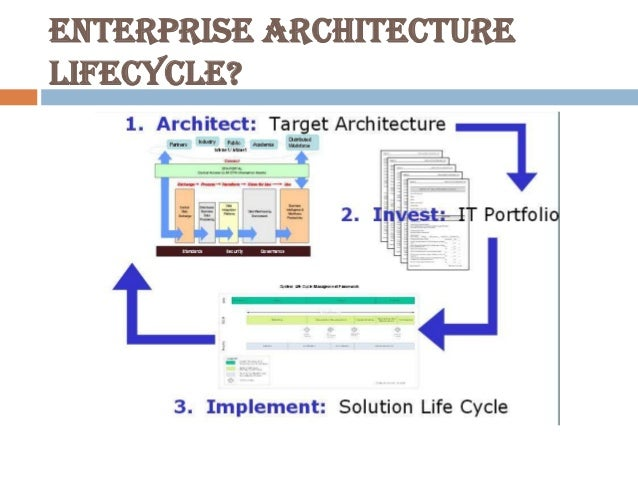 ICT help! Help for a powerpoint presentation about architechture!?