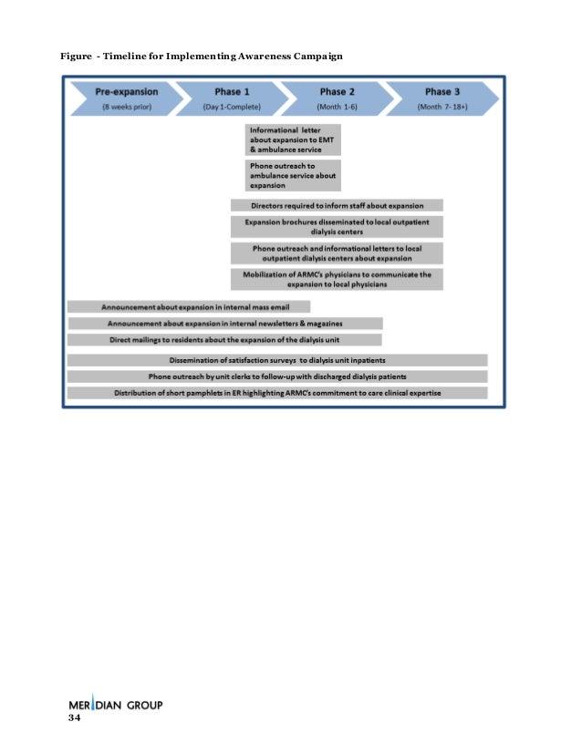 Dialysis center business plan