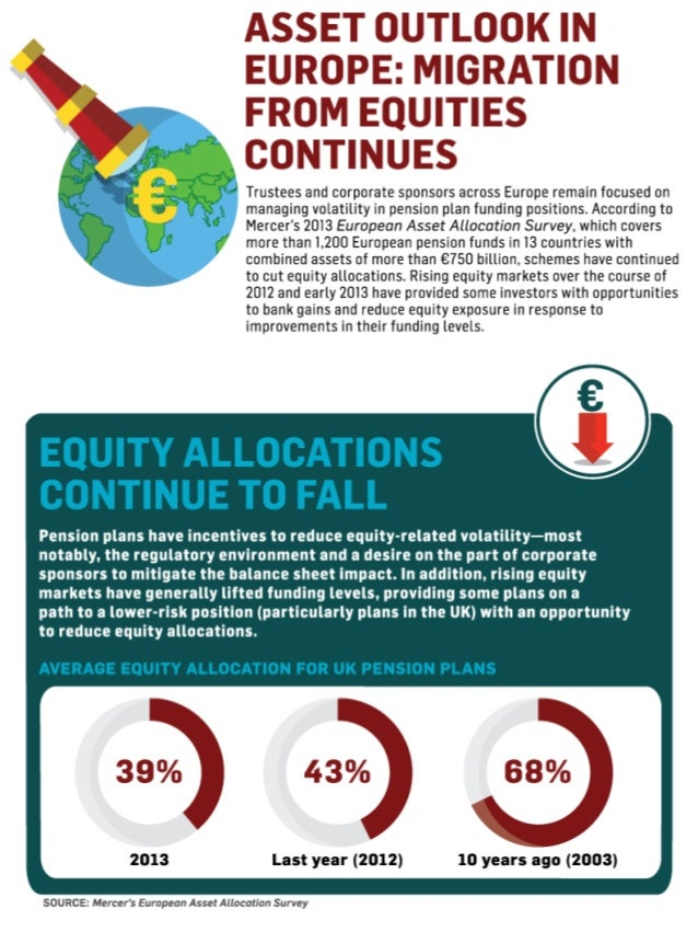 2013 European Asset Allocation Survey
