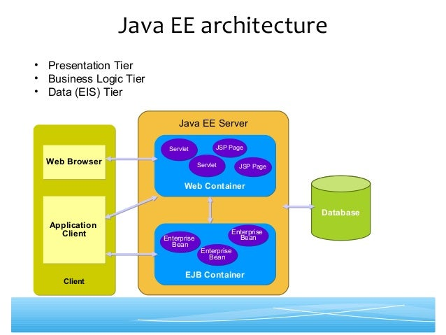 Java ee introduction for N tier architecture in java