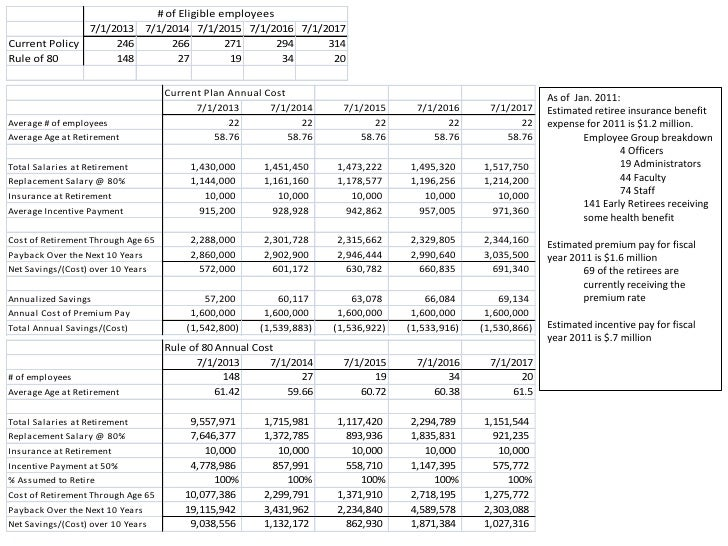As of today:<br />Estimated retiree insurance benefit expense for 2011 is $1.2 million.<br />Employee Group breakdown<br /...