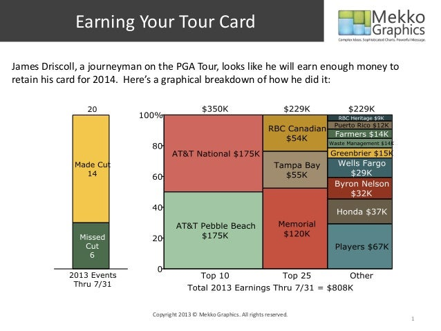 Earning Your PGA Tour Card