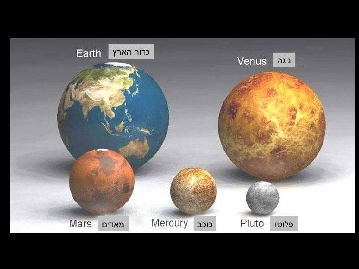 כדור הארץ                      נוגה     מאדים         כוכב   פלוטו