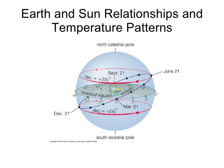 Earth and Sun Relationships and Temperature Patterns