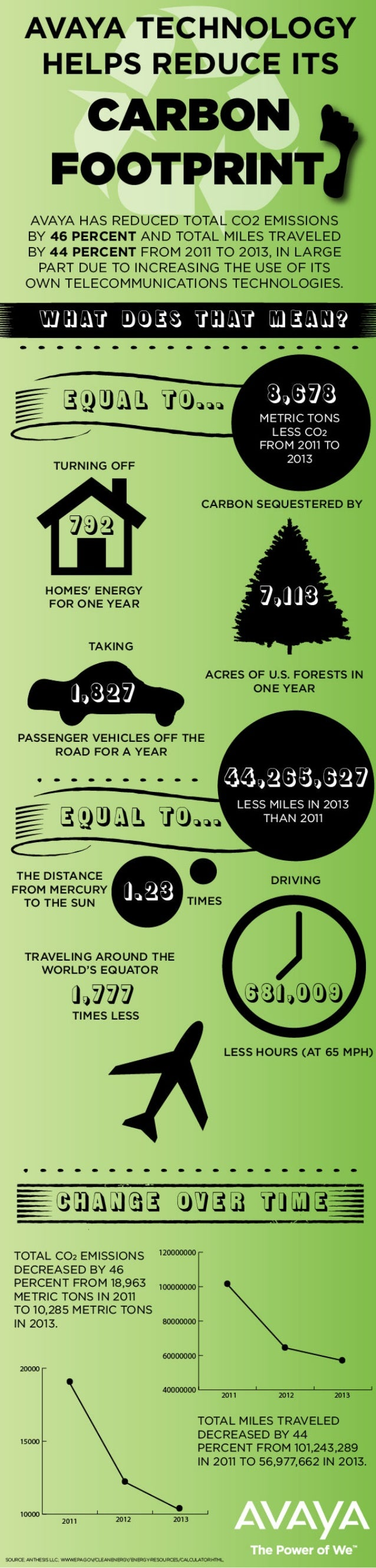 Earth Day 2014: Avaya