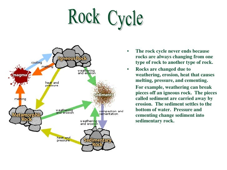 Rock Cycle Information For Kids | galleryhip.com - The Hippest ...