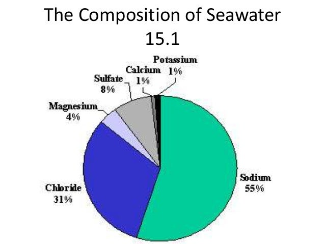 The Composition of Seawater 15.1