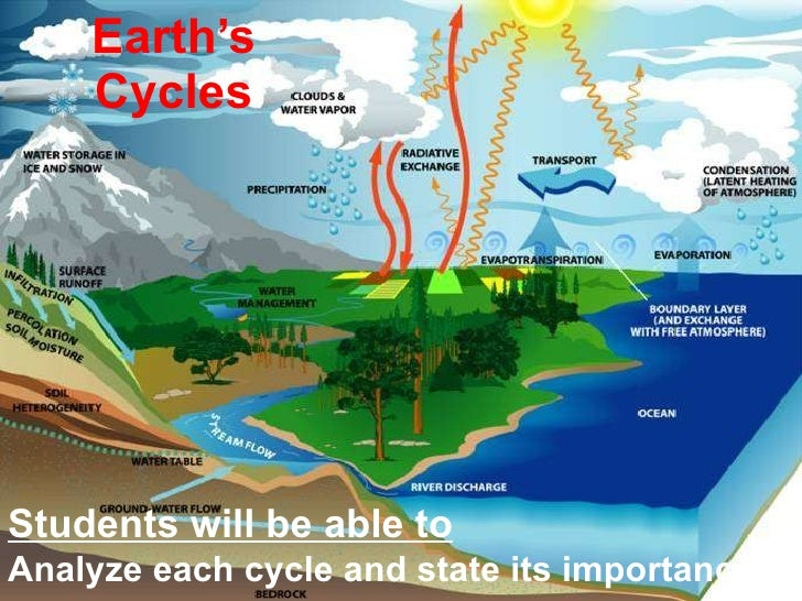 Earth's Cycles Students will be able to Analyze each cycle and state its importance