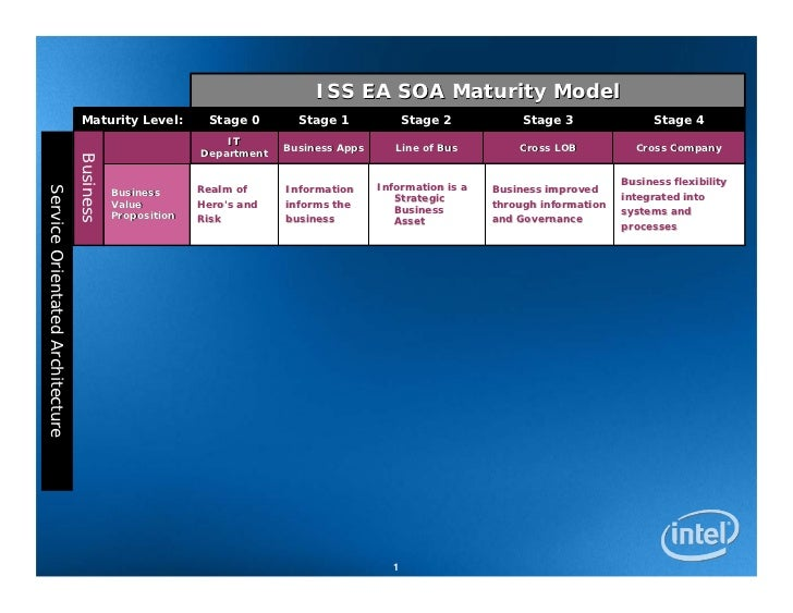 ISS EA SOA Maturity Model                                   Maturity Level:          Stage 0       Stage 1              St...