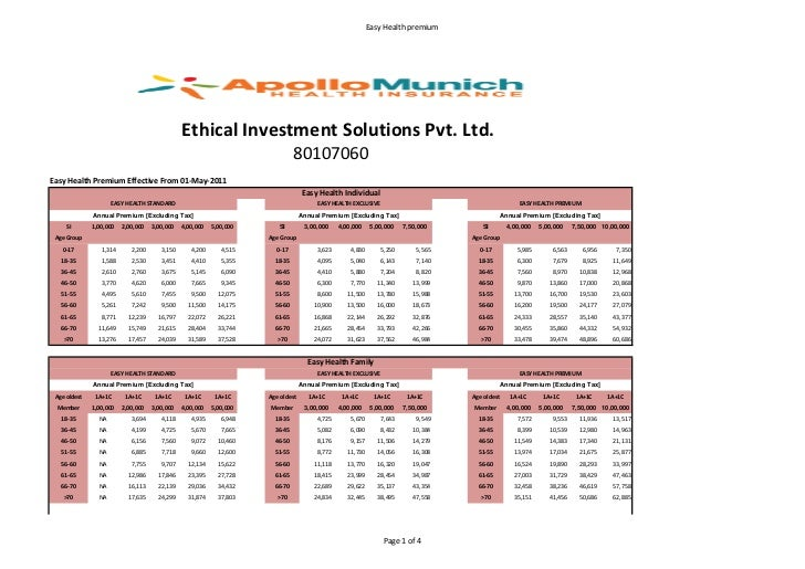 Easy Health premium                                               Ethical Investment Solutions Pvt. Ltd.                  ...
