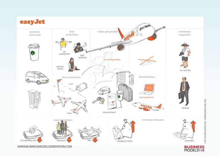 Easyjet Business Model VIsualized