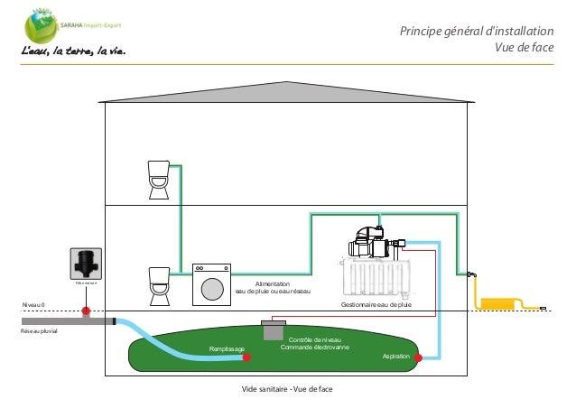 Eau de pluie habitat 2011 sa 1 0 ok - Eau dans vide sanitaire normal ...