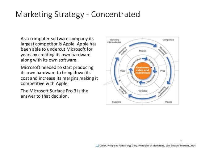 microsoft marketing strategy essays